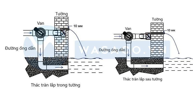 cách lắp đặt thác nước sao cho phù hợp