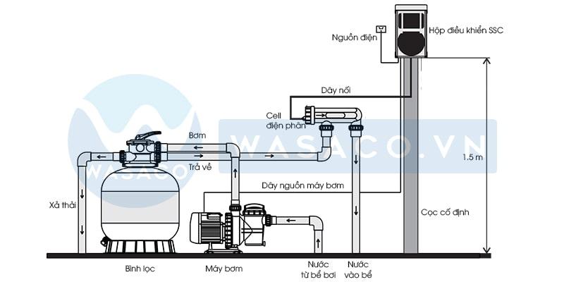 Sơ đồ lắp đặt bộ điện phân muối Emaux SSC